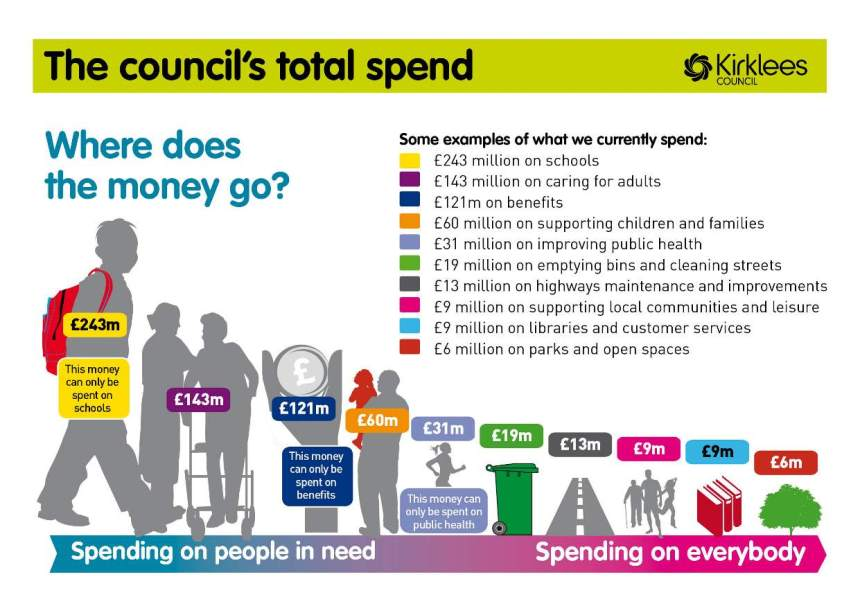 Funding: Where does the money go? £243M schools, £143M adults, £121M benefits, £60M children and families, £31M public health, £19M bins nd cleaning streets, £9M libraries and customer service, £9M supporting local communities and leisure, £6M parks and open sapces