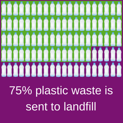 75% of plastic waste is sent to landfill